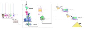 Proceso de granulación por compactación