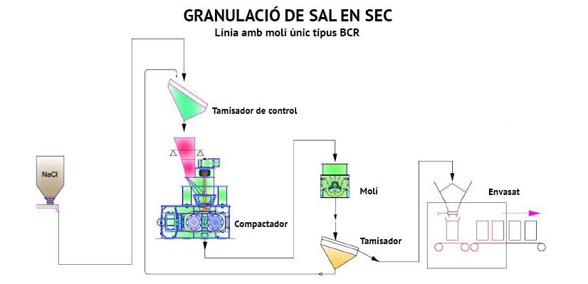 Granulació de sal