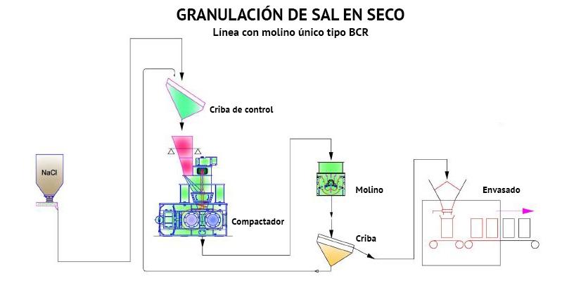 Granulación de sal