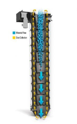 Caída de material central y captacion de polvo lateral - Mangas telescópicas Vortex