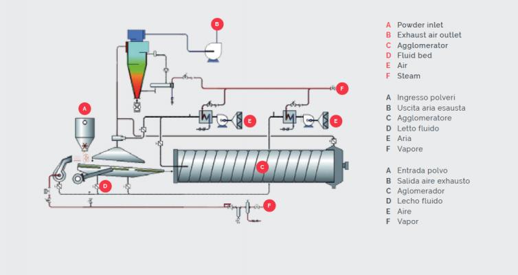 Esquema de funcionamiento de instantaneizador por aglomeración - ICF Welko